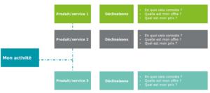 Business model pitch projet création par Point C
