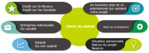 Critères de réussite choix structure juridique par Point C