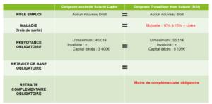 Tableau protection sociale par Point C