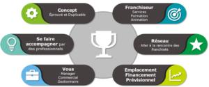 Facteurs de réussite pour devenir franchisé